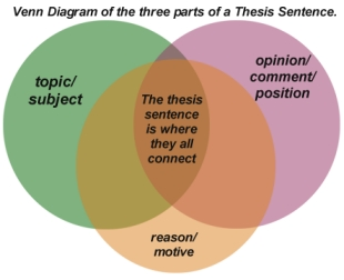 parts of position paper